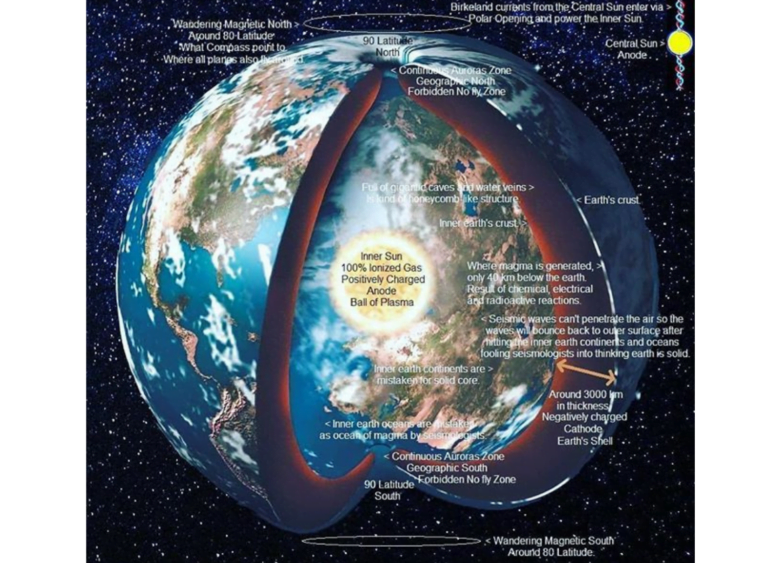 The Hollow Earth Theory – Myth or reality!